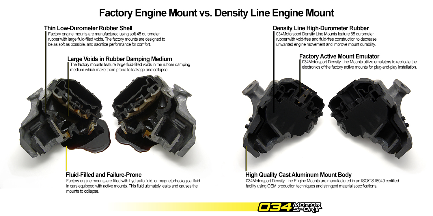 034Motorsport Density Line B8 Audi A4/S4/A5/S5/Q5/SQ5 Engine Mount vs. Factory Motor Mount Comparison
