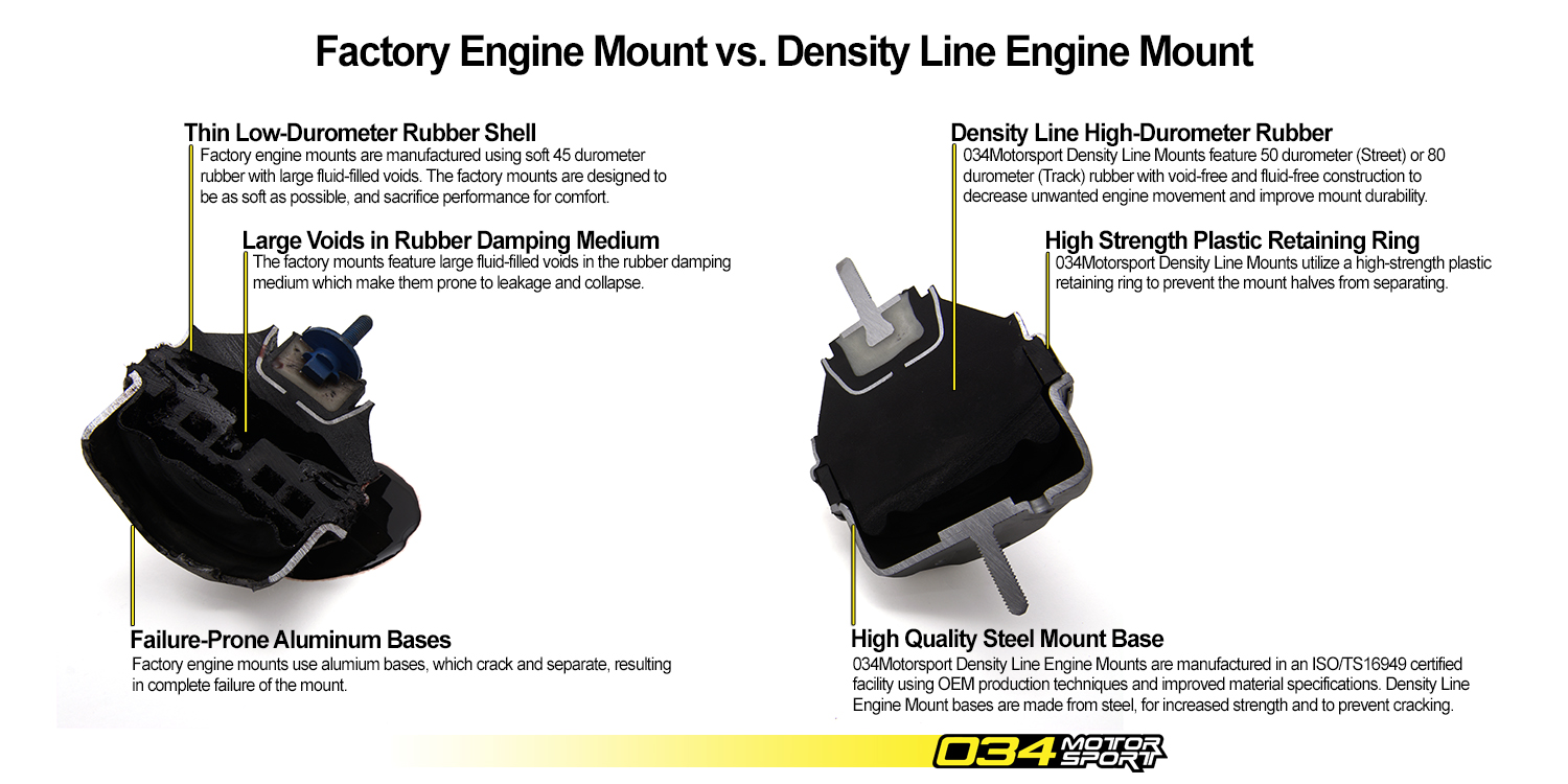 034Motorsport Density Line Mounts for B5 Audi A4/S4/RS4 vs. Factory Mounts