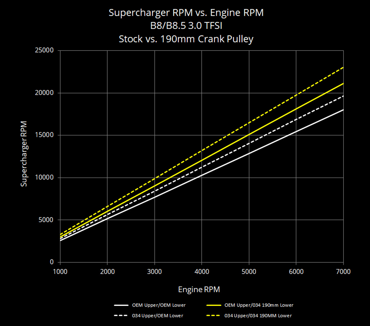 034Motorsport 3.0 TFSI Supercharger 190mm Pulley Upgrade Supercharger Speed