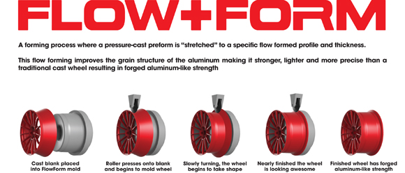 About HRE FlowForm Wheels