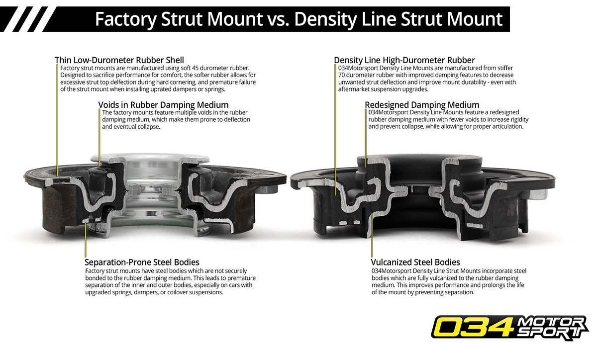 Mk7 Volkswagen Golf/GTI/R Strut Mount vs. Density Line Top Mount Upgrade