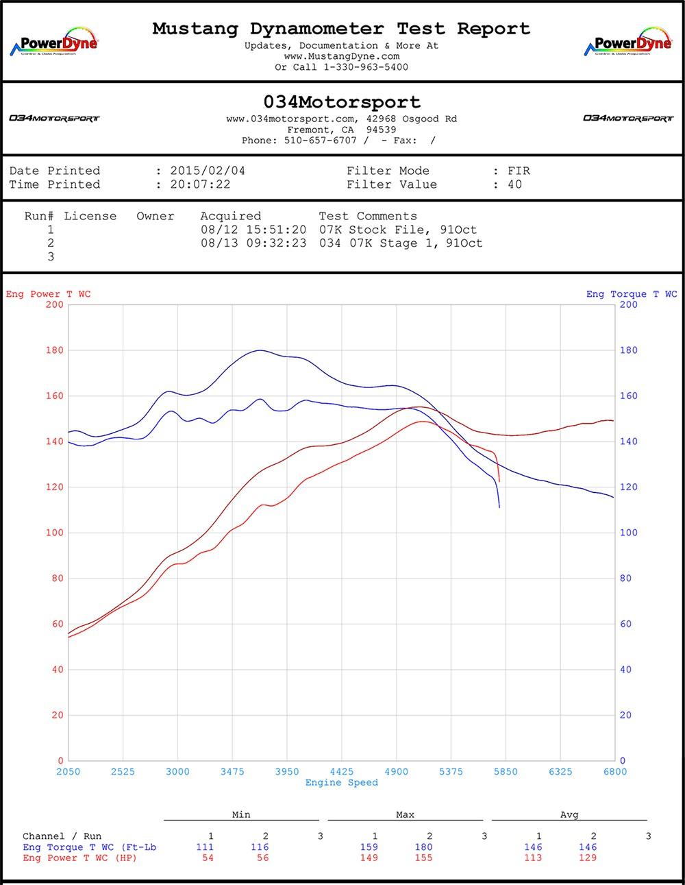 034motorsport 07k stage 1 tune dyno chart | mkv volkswagen jetta &  rabbit 2 5l |