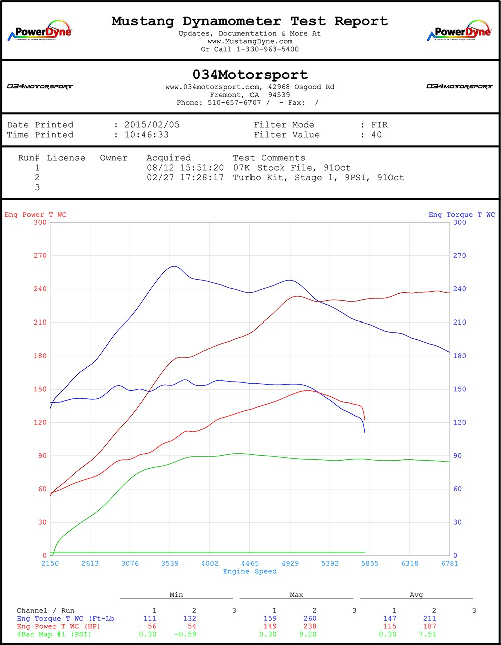 ... 034Motorsport 07K Turbo 8-9 PSI Tune Dyno Chart | MkV Volkswagen Jetta  & Rabbit