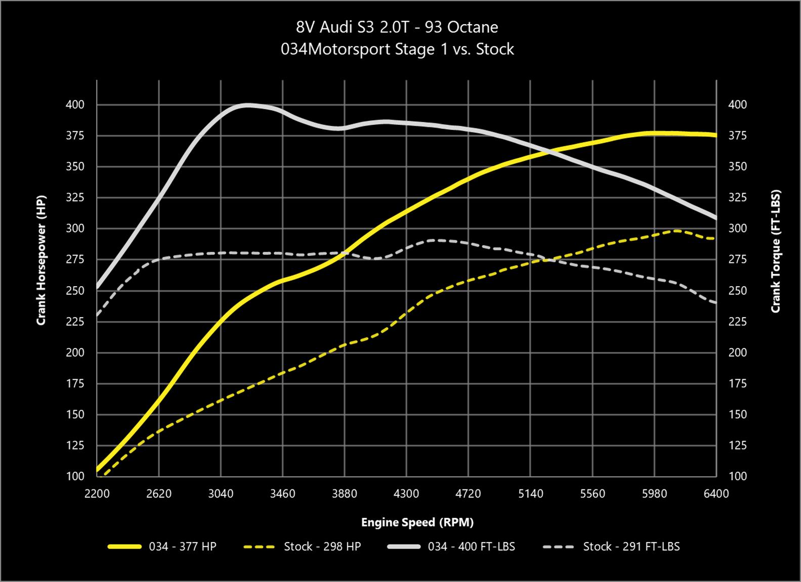 034Motorsport 2 0T Gen 3 (IS38) Performance Software, 8V/8S Audi S3/TTS &  MkVII Volkswagen Golf R