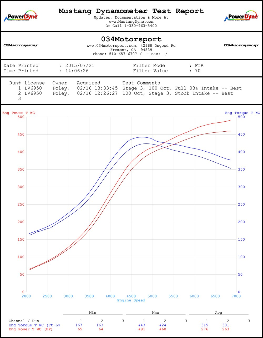 Audi Tt Rs Rs3 25 Tfsi X34 Carbon Fiber Cold Air Intake System 24v Vr6 Jetta Engine Diagram Stock Airbox Dyno Testing Vs