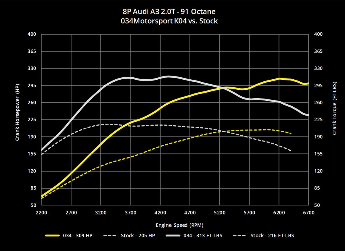 034Motorsport 2 0T FSI Performance Software, MkV Volkswagen & 8J/8P Audi