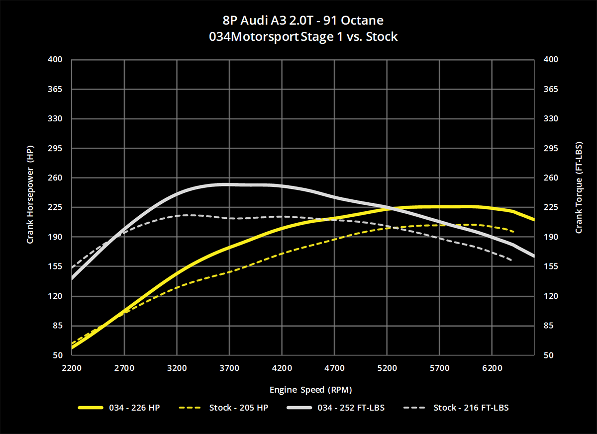 034Motorsport 2.0T FSI Performance Software, MkV Volkswagen & 8J/8P Audi -  034-20T-FSI - 034Motorsport