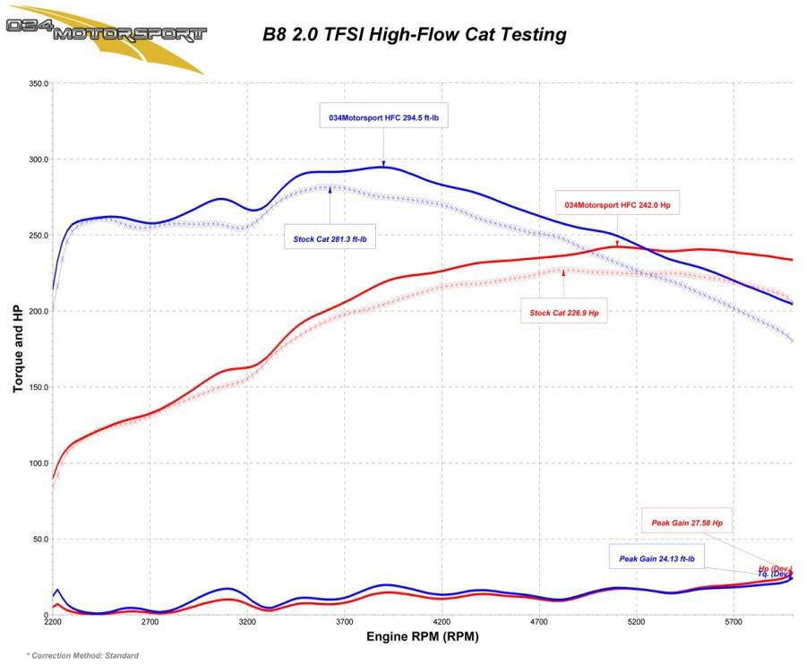 High Flow Racing Catalytic Converter, B8/B8 5 Audi A4, A5, Q5, Allroad 2 0  TFSI