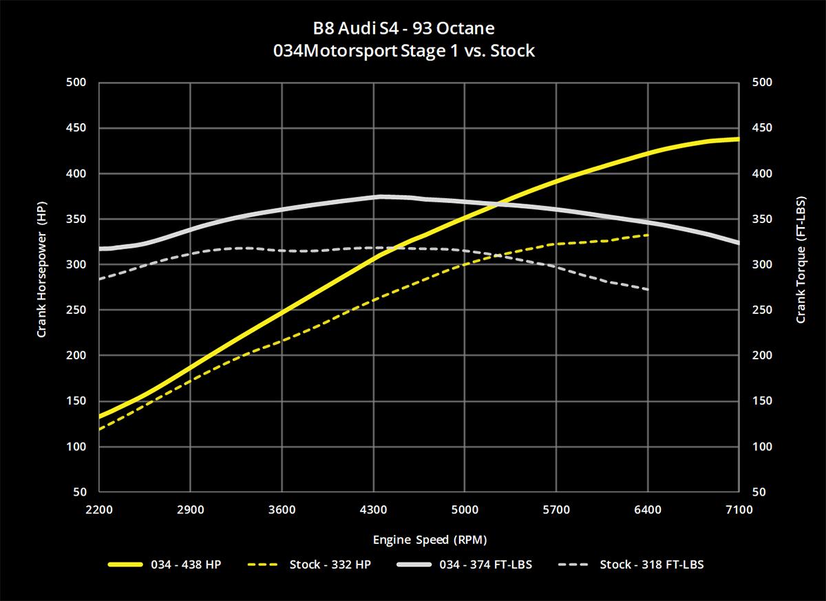 034Motorsport B8/B8 5 Audi S4/S5 & Q5/SQ5 3 0 TFSI Performance Software