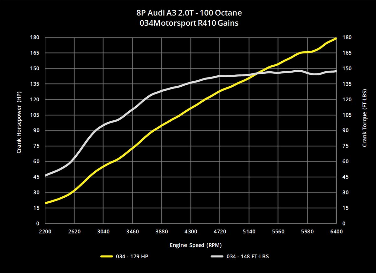 R410 Turbo Upgrade Kit Tuning Package For 8j 8p Audi Tt A3 Mkv 2 0t Engine Diagram Power Gains 100 Octane 034 145 1015
