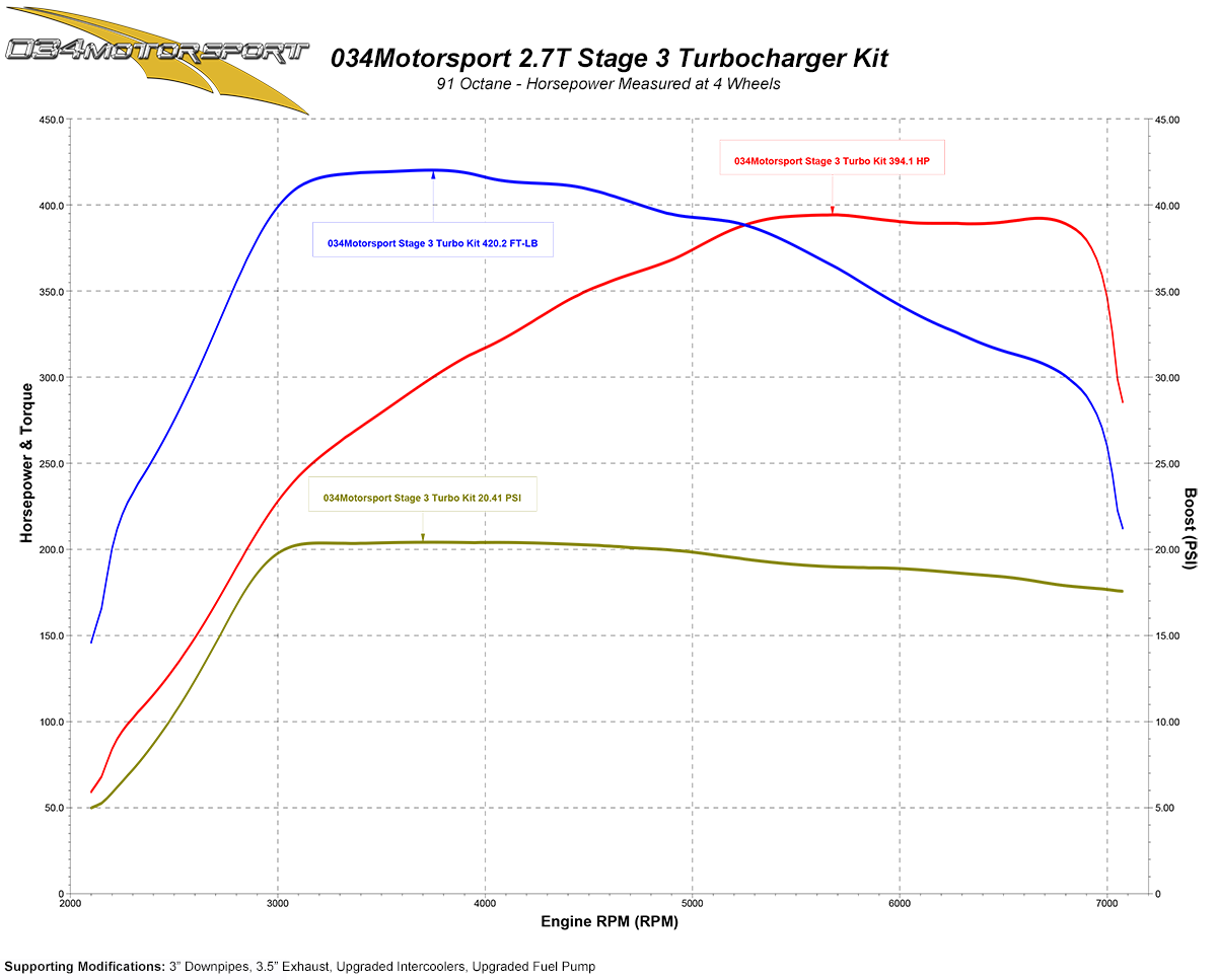 Turbo Kit B5 Audi S4 C5 A6 Allroad 27t Stage 3 Rs4 K04 034 2001 All Road Engine Diagram