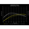 034Motorsport 2.0T FSI Performance Software - Stage 1 - 91 Octane Tune