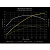 R410 Turbo Kit Dyno - Crank Horsepower & Torque - 100 Octane   034-145-1015