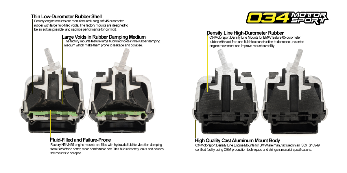 Density Line BMW Engine Mount Cutaway Comparison